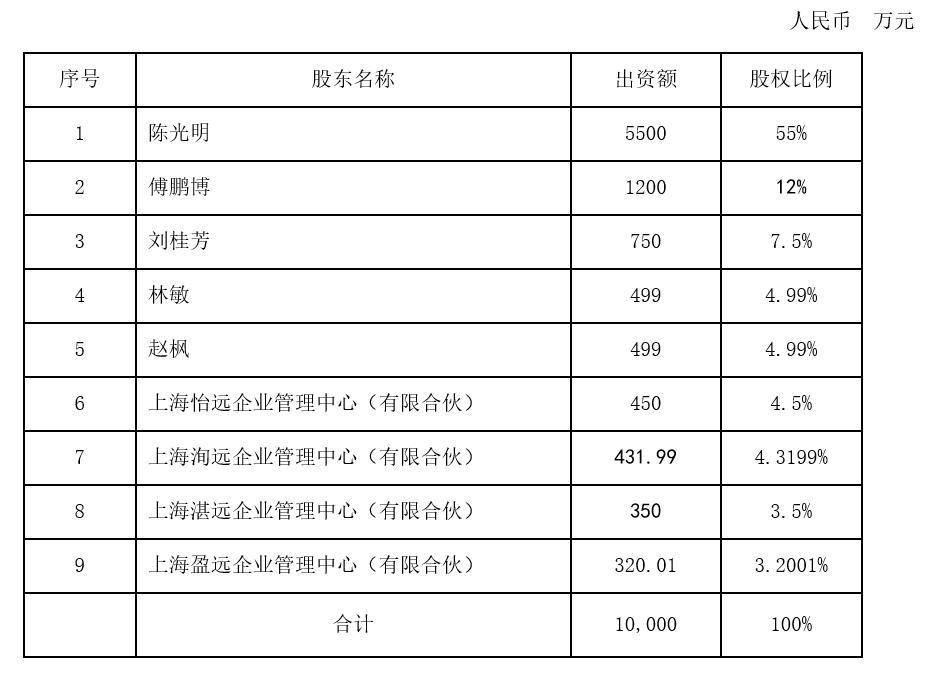 陈光明瑞远基金股权激励落地!傅鹏波出售了20.51%的股份,许多公司资深人士认购