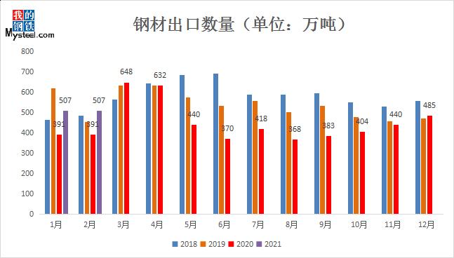 中国1~2月份钢材净出口同比增34.2% 2021年出口能否恢复至正常水平?