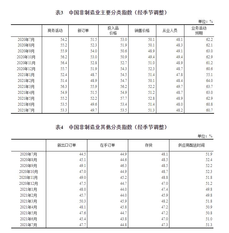 统计局:7月官方制造业PMI为50.4%插图(4)