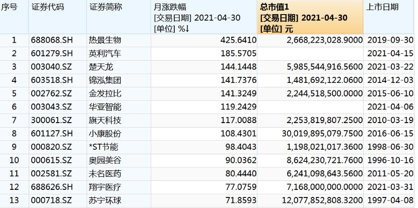 百度排名_人均赚了1万元!4月最牛个股涨逾400% 最熊个股跌逾70% 你赚钱了吗?插图8
