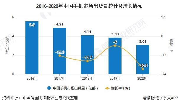 2020年中国手机行业市场现状及发展趋势分析 5G手机已成为拉动行业增长主要动力