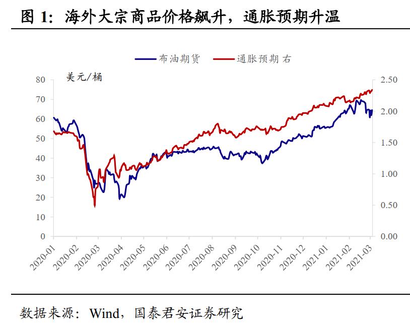 国泰君安:2021年资本市场的主线是什么?