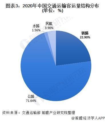 图表3:2020年中国交通运输客运量结构分布(单位:%)