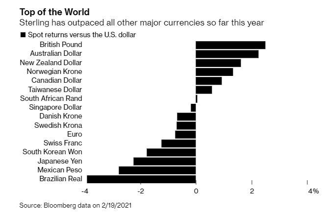 《【万和城代理注册】英镑成为今年涨得最快的货币 4个利好正被消化》