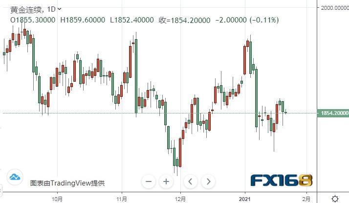 黄金期货略微下跌 现报1854美元/盎司附近