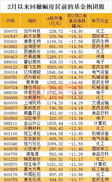 2月以来回撤幅度居前的基金抱团股名单出炉