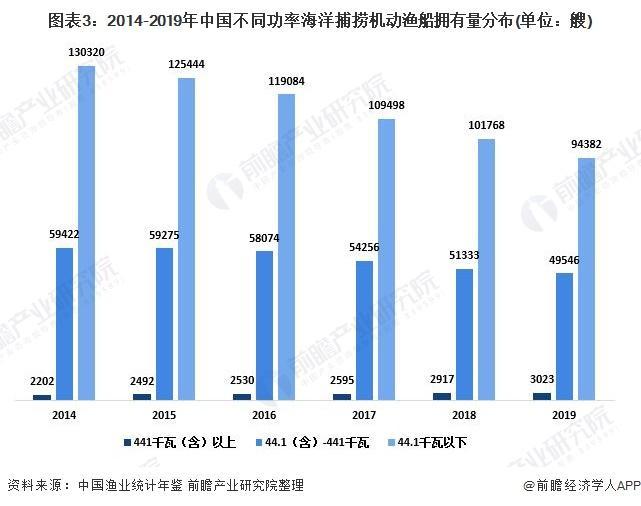 图表3:2014-2019年中国差异功率海洋捕捞灵活渔船拥有量漫衍(单元:艘)