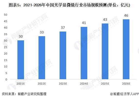 图表5:2021-2026年中国光学显微镜行业市场局限猜测(单元:亿元)