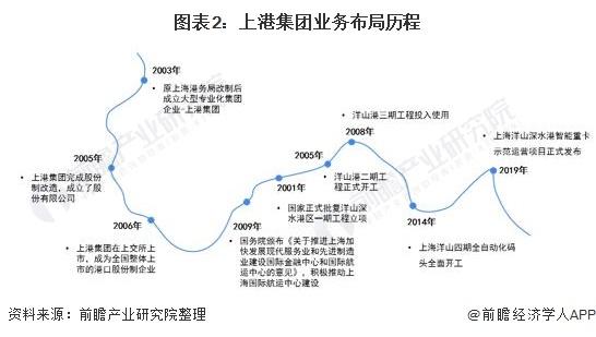 图表2:上港集团业务布局历程