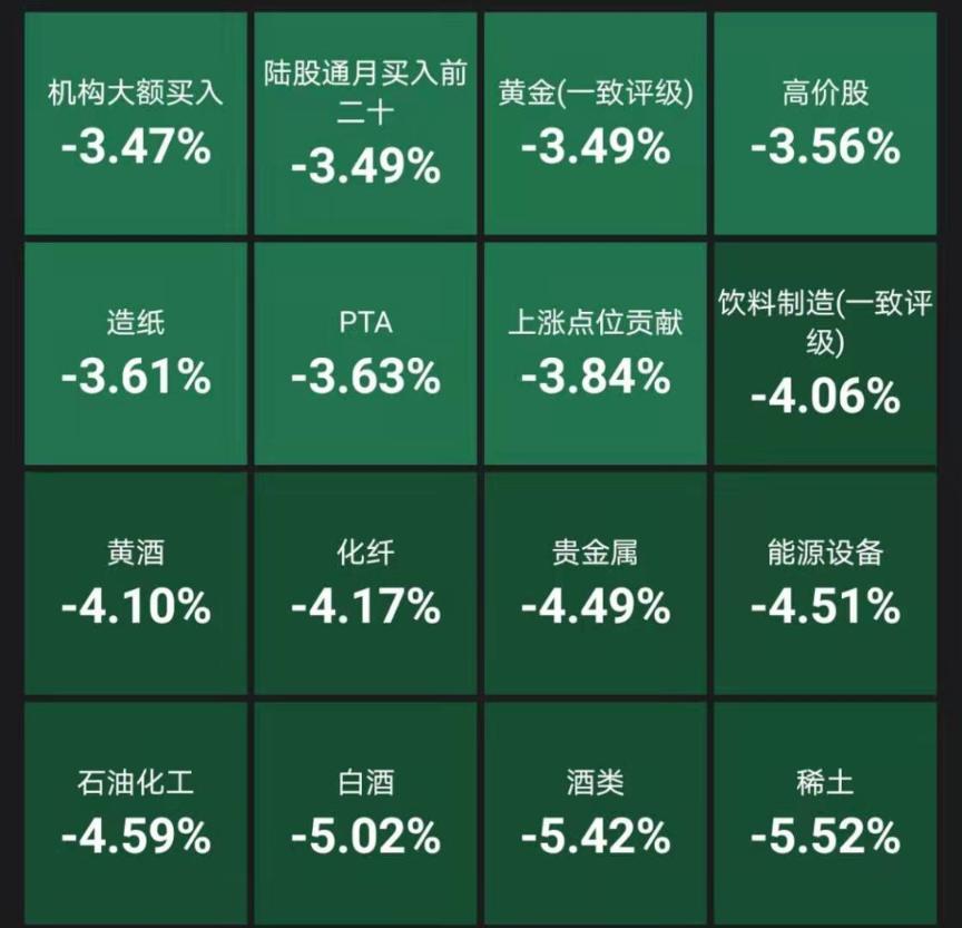 """抱团股集体大跌:茅台暴跌1300亿 """"女人的茅台""""狂跌12% 超级周期也崩了"""