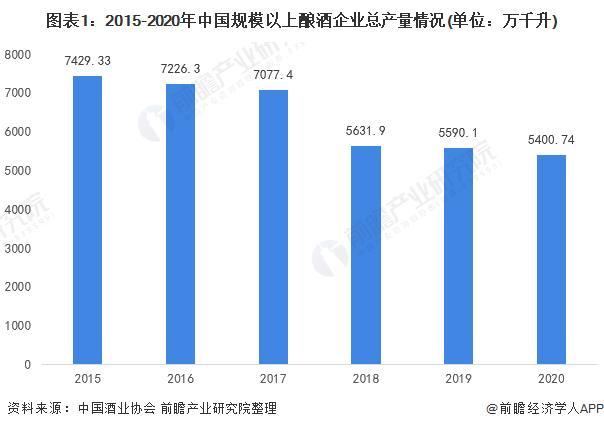 """2020年中国酿酒行业市场现状及发展前景分析""""十五""""计划将继续推动行业积极发展"""