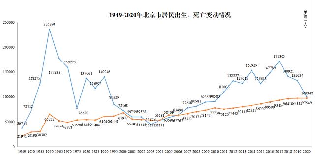 来源:北京市卫生健康委信息中央