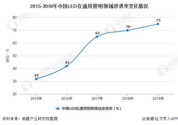2015-2019年中国LED在通用照明领域渗透率变化情况
