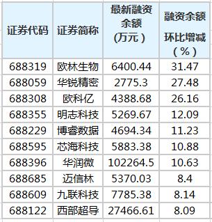 奥林生物等7只科创板股票融资余额增长超10%