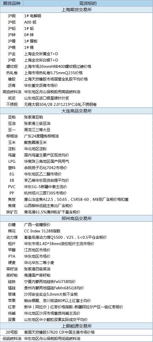 【基差报告】6月8日国内商品基差数据:基差151元 螺纹现货升水3.02%