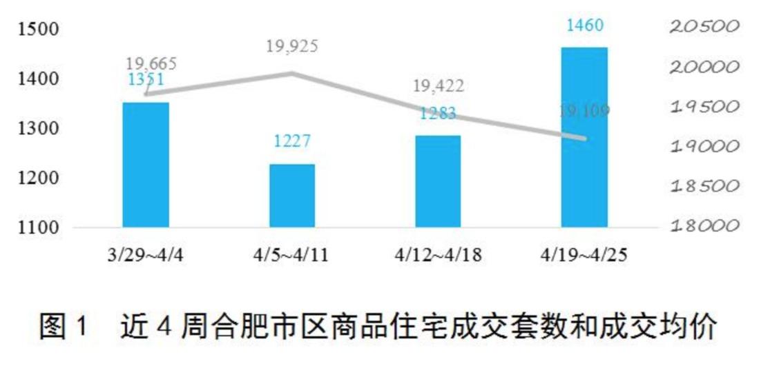 新政后,合肥二手房限购面积交易面积下降60%以上,价格下降10%