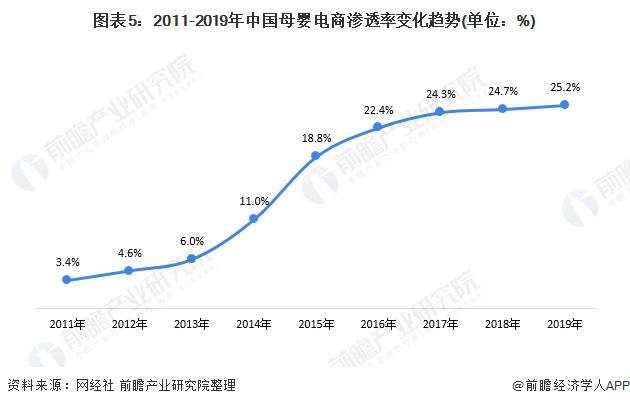 图表5:2011-2019年中国母婴电商渗透率变化趋势(单位:%)