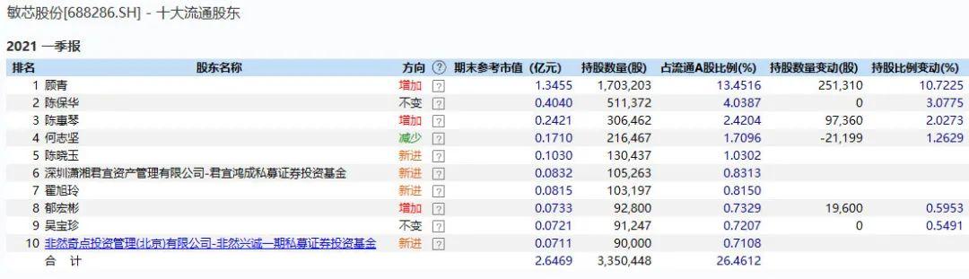 维诺seo团队_跌了一年 芯片尚有戏吗?不少大佬一季度已加仓 产业链高景气还将延续插图