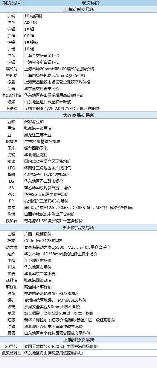 【基差报告】5月31日国内商品基差数据:锰硅基差622元 现货贴水8%