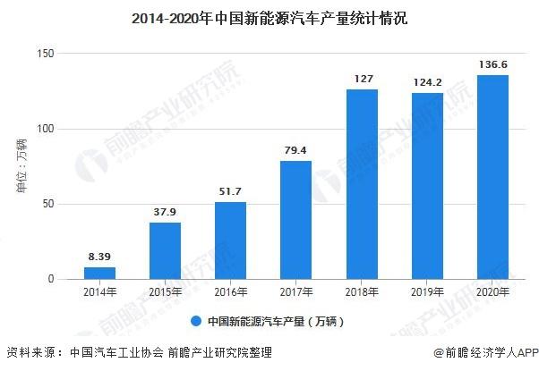 2014-2020年中国新能源汽车产量统计环境
