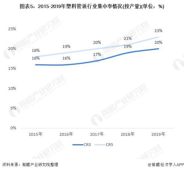 图表5:2015-2019年塑料管道行业集中率情况(按产量)(单位:%)