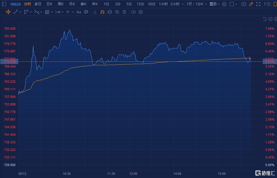 利比里利(9626.HK)盘中涨逾7%,小模曾高达1600港元
