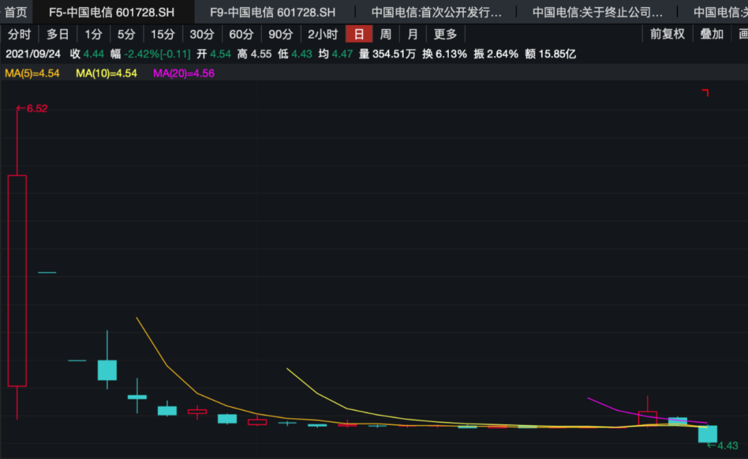 最新中国电信承销商已爆买62亿!还有40亿要救场股价能稳住吗?