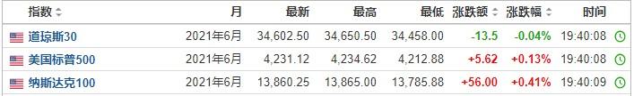 美股前瞻|三大股指期货涨跌互现,达达集团(DADA.US)盘前涨近11%