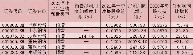 36家钢铁企业一季度净利润同比增长243.77%。该机构表示,该行业的估值存在很大的向上修复空间!