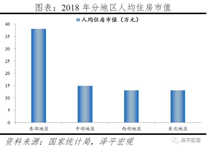 usdt官方交易网(www.payusdt.vip):任泽平:中国住房市值有多大?在国际处于什么水平? 第5张