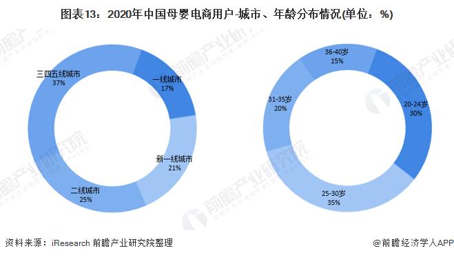 图表13:2020年中国母婴电商用户-城市、年龄分布情况(单位:%)