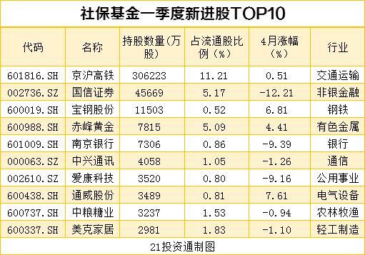 搜狗快照_机构最新重仓股曝光 社保基金、QFII配合增持10股、减持12股(名单)插图5
