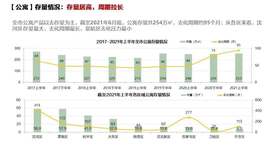 """沈阳公寓项目卖出""""白菜价"""":2800元/平米 60平还不到20万元插图(1)"""