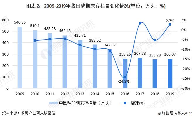 图外2:2009-2019年吾国驴期末存栏量变化情况(单位:万头,%)