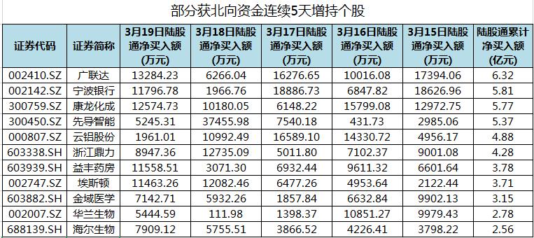 宁波银行等83股获北向资金连续5天增持
