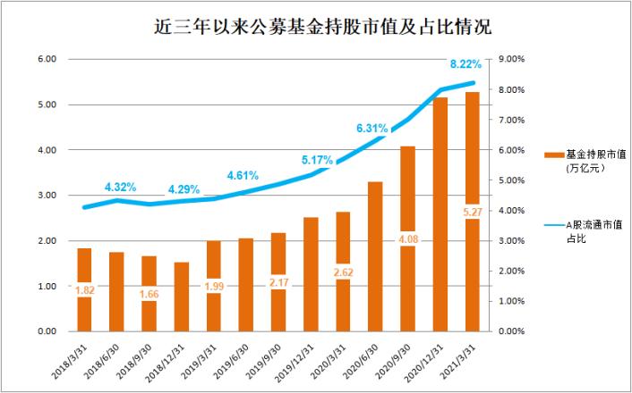 中国股票总市值:公募基金持股市值5.27万亿!创历史新高