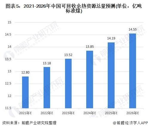 图表5:2021-2026年中国可回收余热资源总量预测(单位:亿吨标准煤)