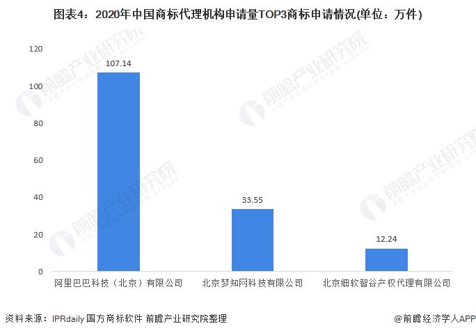 图表4:2020年中国商标代理机构申请量TOP3商标申请情况(单位:万件)
