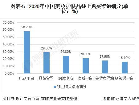 图表4:2020年中国美妆护肤品线上购置渠道细分(单元:%)