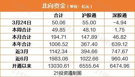 A股跌逾1% 北向资金却净买入逾50亿元 这些股获加仓(名单)