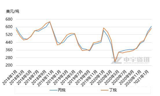 液化气:春节假期临近 2月CP上涨难掩市场颓势