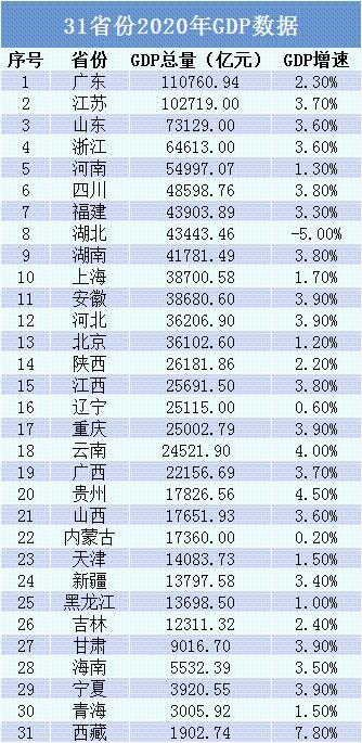 """历史性时刻!32冠王首超韩国 """"散装大省""""冲破10万亿 31省份成绩单亮眼"""