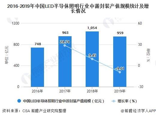 2016-2019年中国LED半导体照明行业中游封装产值规模统计及增长情况