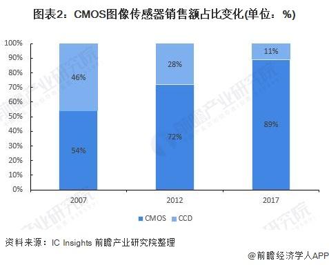 图表2:CMOS图像传感器销售额占比变革(单元:%)