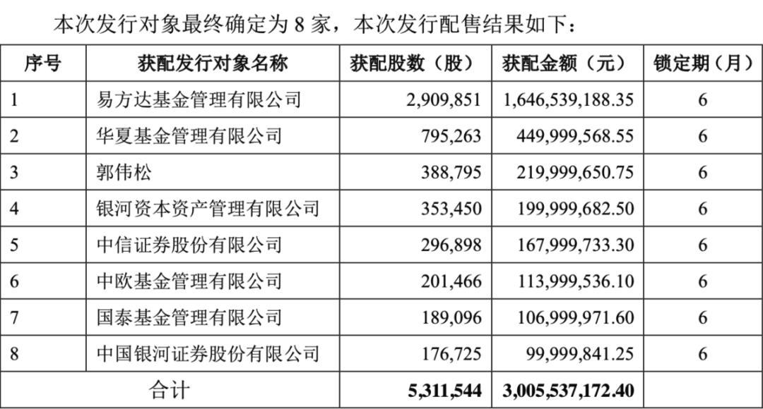 e基金16亿元已经悄悄减持半导体牛股诺安,上涨30倍