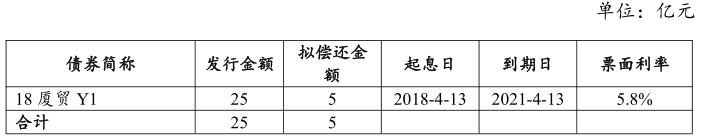 厦门国贸控股有限公司:成功发行5亿元中期票据,票面利率4.35%
