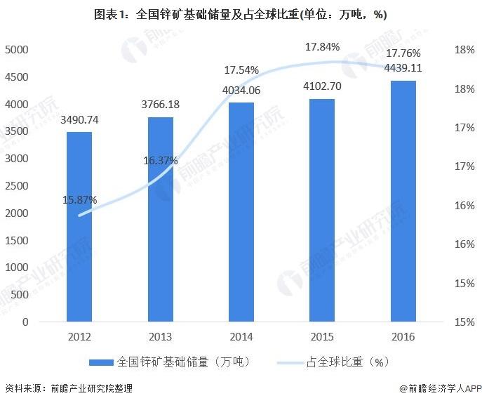 2021年中国锌行业供需现状与发展趋势分析 锌现货均价持续下行