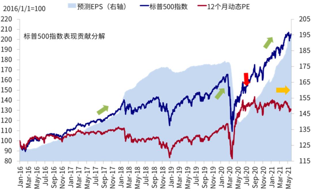 中金策略:当前美股收益的八个特征