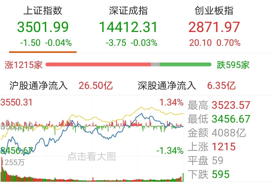 《【天辰在线登录】【今日盘点】A股三大指数涨跌不一,券商主题基金涨幅居前;市场低开高走, 可期待的反弹已经开启?》