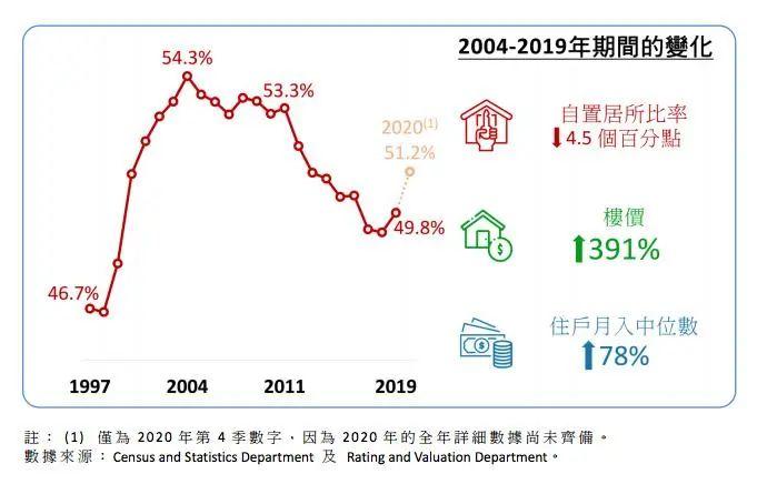 香港楼价15年间大涨近4倍!置业比率却跌至20年新低:35岁以下年轻一代购房比例不足8%